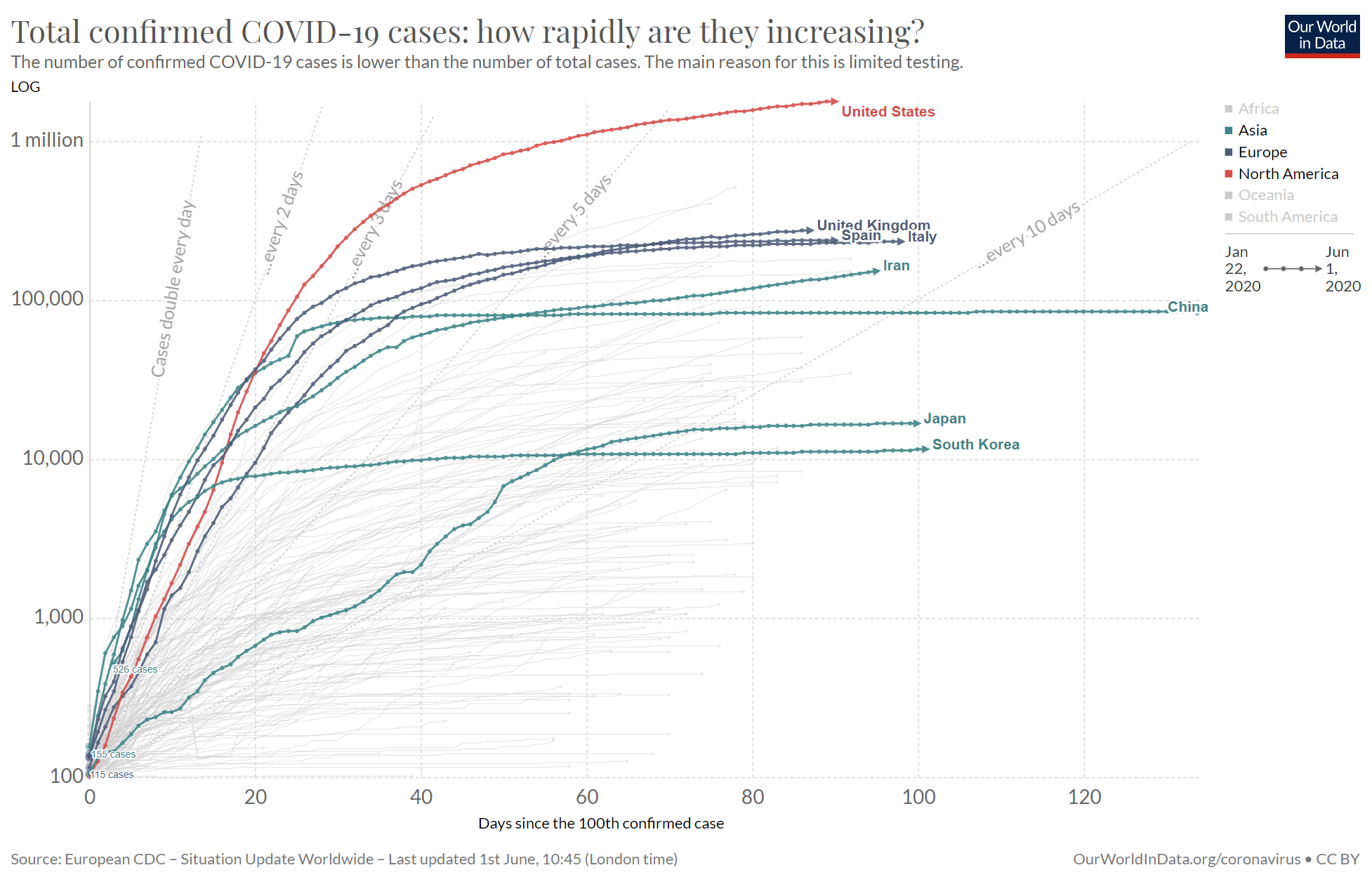 COVID-19 Case Curves in 8 Selected Countries