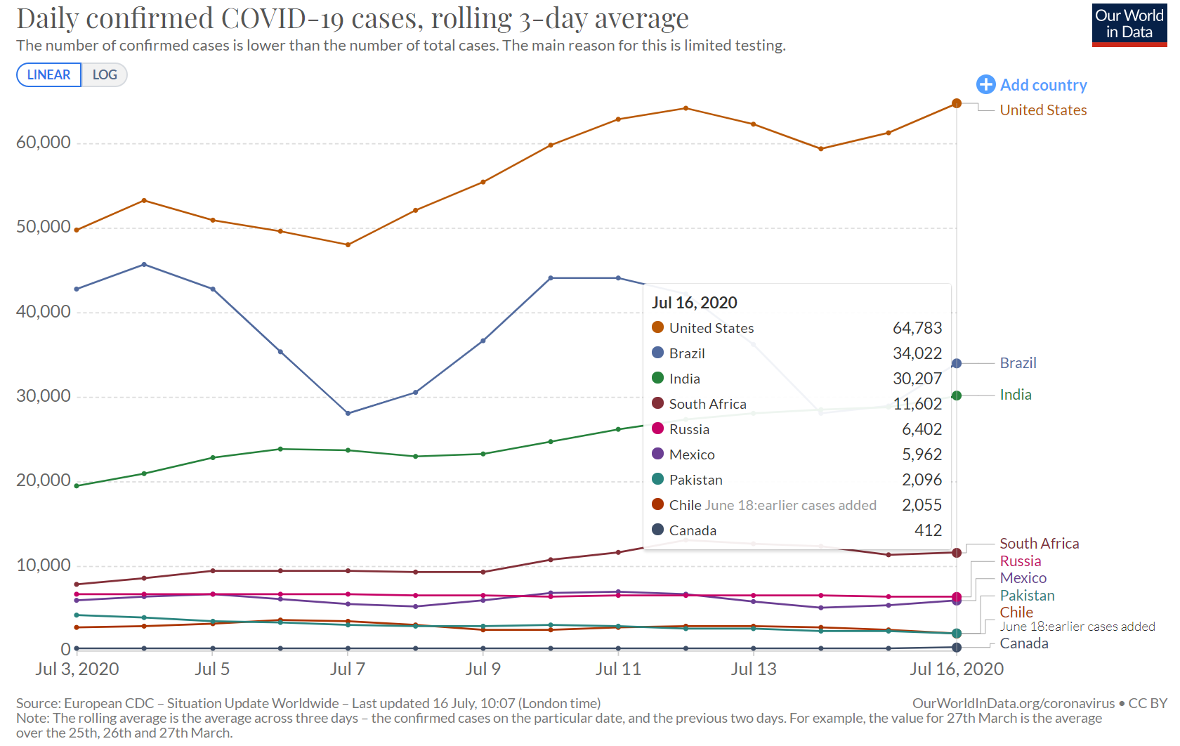 New Cases in Countries with Highest COVID-19 Activity