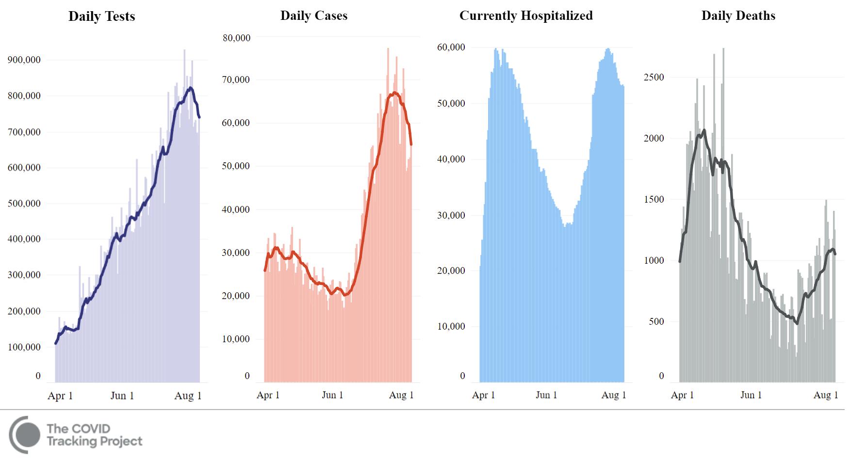 U.S. Key COVID-19 Metrics - Charts