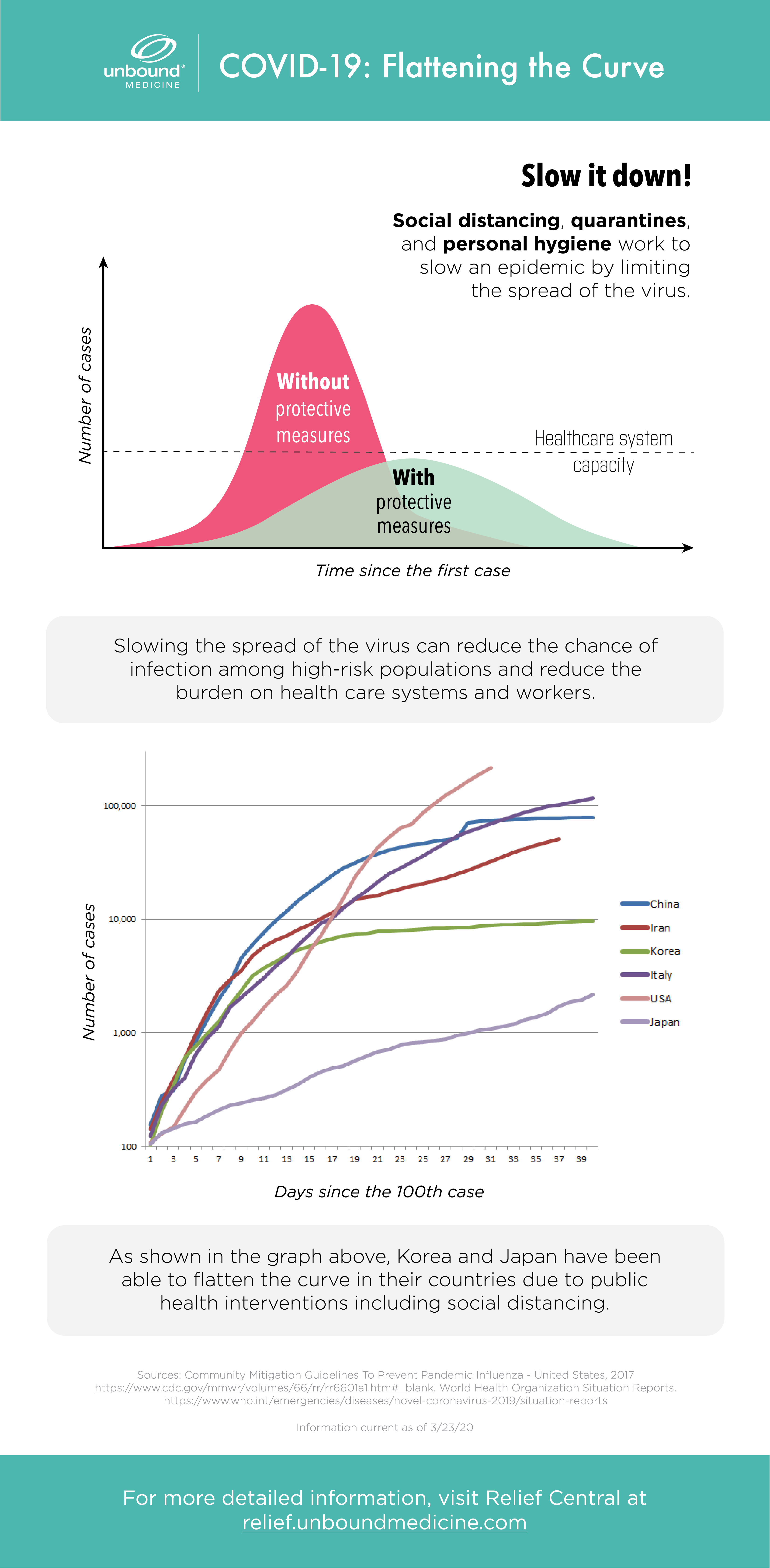 Flattening the COVID-19 Epidemic Epi Curve Infographic
