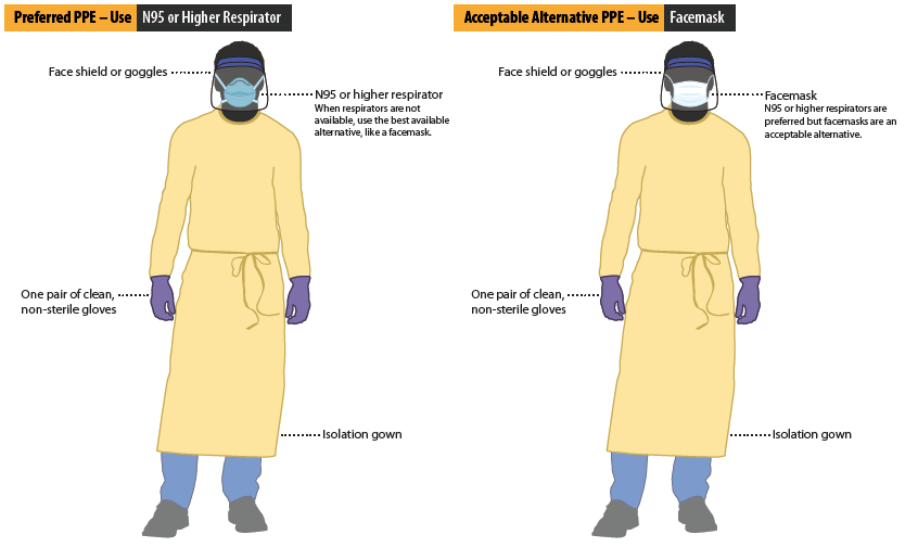 Preferred and Acceptable Alternative PPE