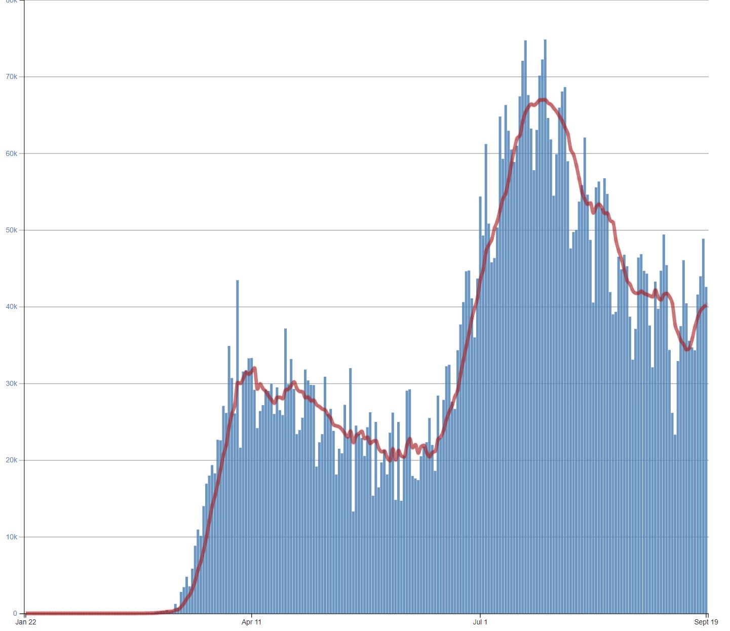 Coronavirus Epi Curve in the US