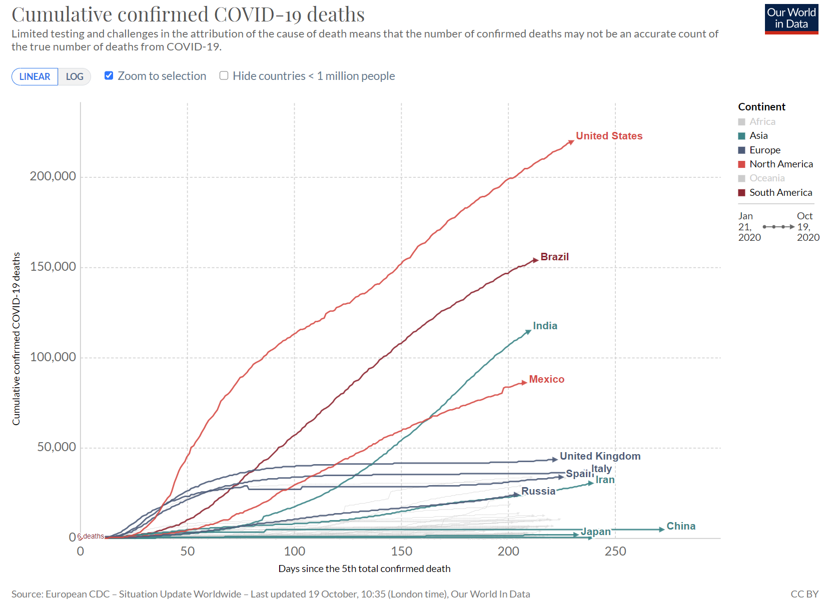 Total Confirmed Death COVID-19 in Selected Countries