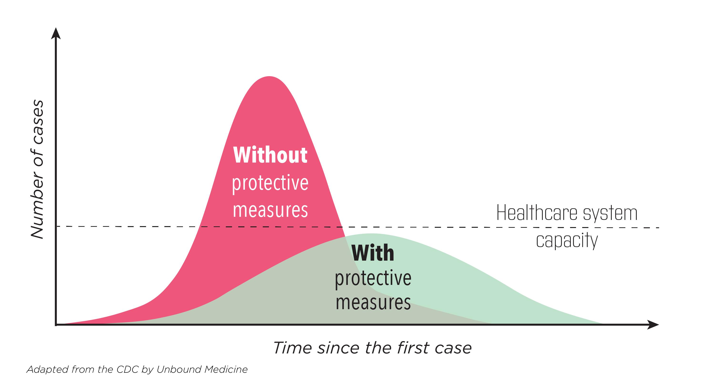 Flattening the COVID-19 Epidemic Curve