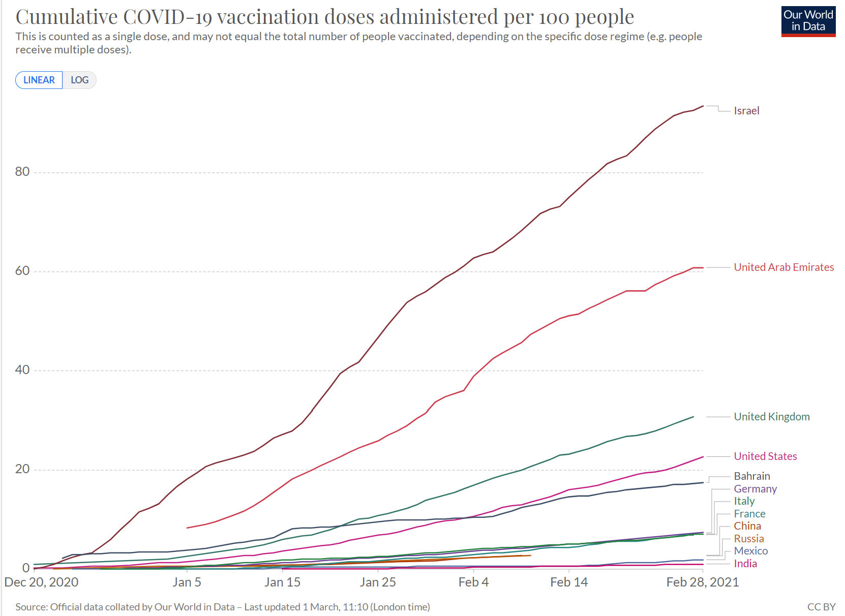 COVID-19 Vaccines Administered by Country