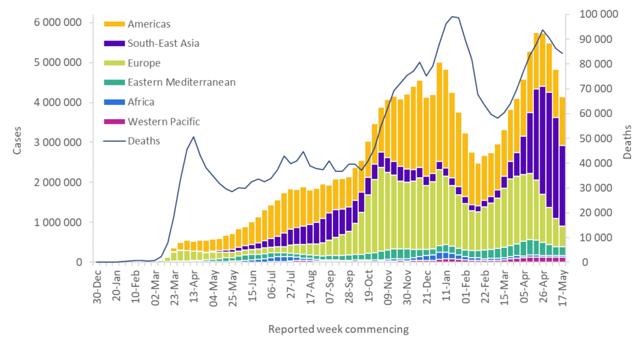 Global Epi Curve for COVID-19 (WHO)
