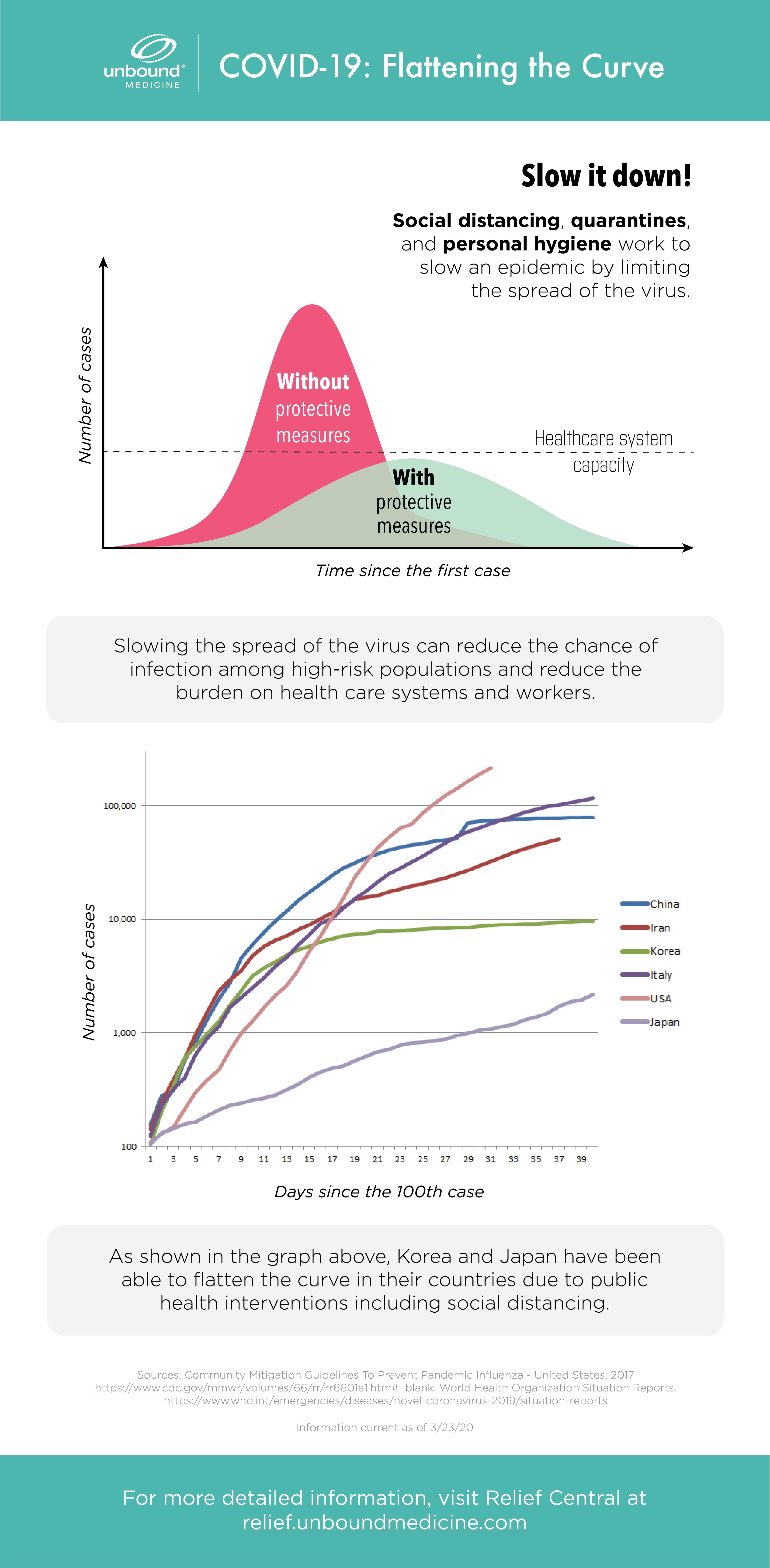 Flattening the COVID-19 Epidemic Epi Curve Infographic