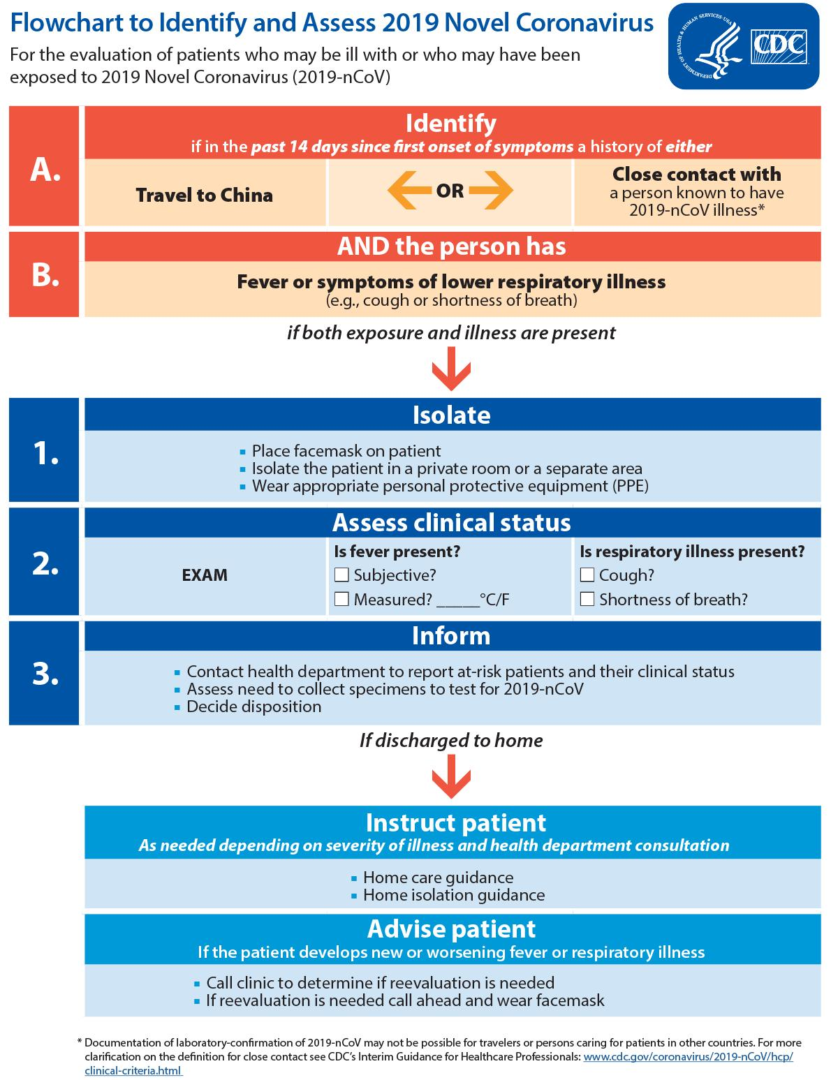 2019-nCoV identify and Assess flowchart